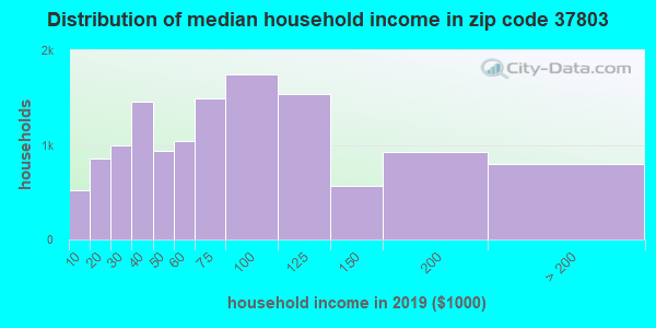 Zip code 37803 household income distribution in 2009
