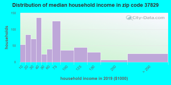 Zip code 37829 household income distribution in 2009