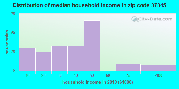 Zip code 37845 household income distribution in 2015