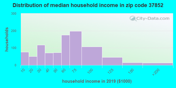 Zip code 37852 household income distribution in 2013