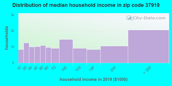 Zip code 37919 household income distribution in 2009