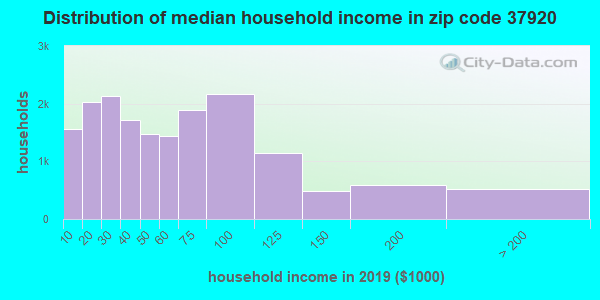 Zip code 37920 household income distribution in 2009