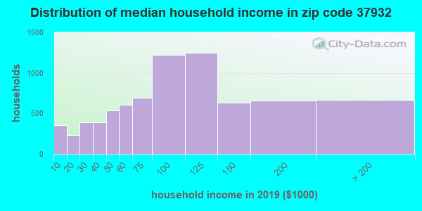 Zip code 37932 household income distribution in 2009