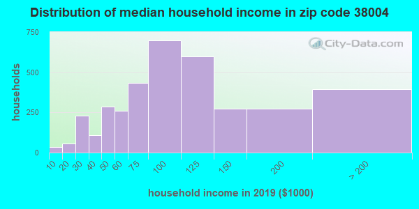 Zip code 38004 household income distribution in 2009