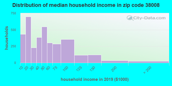 Zip code 38008 household income distribution in 2009