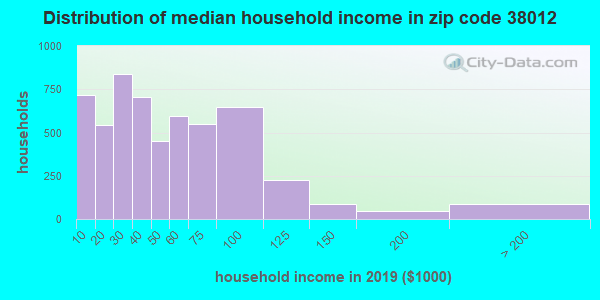Zip code 38012 household income distribution in 2009