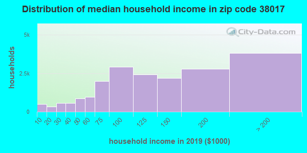 Zip code 38017 household income distribution in 2009