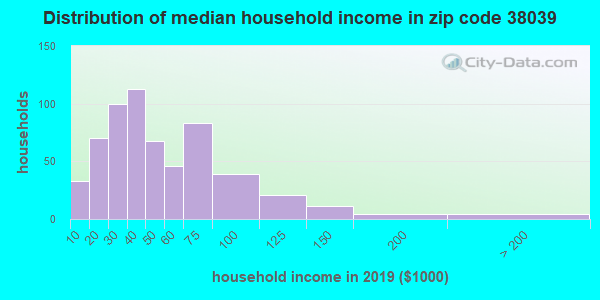 Zip code 38039 household income distribution in 2009
