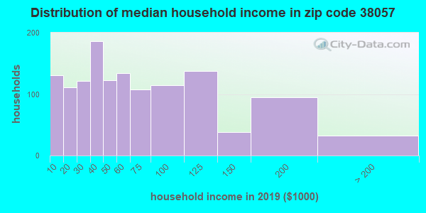 Zip code 38057 household income distribution in 2009