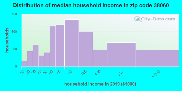 Zip code 38060 household income distribution in 2015