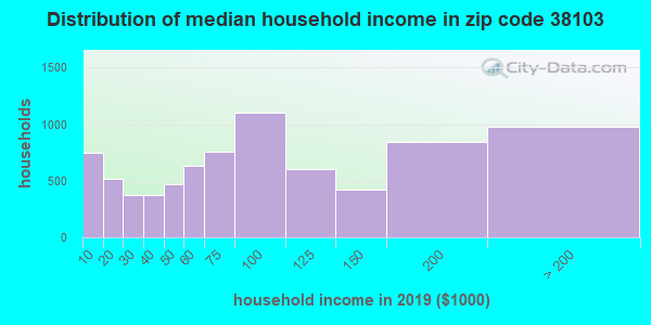 Zip code 38103 household income distribution in 2009