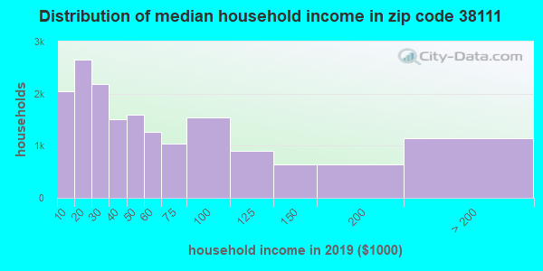 Zip code 38111 household income distribution in 2009