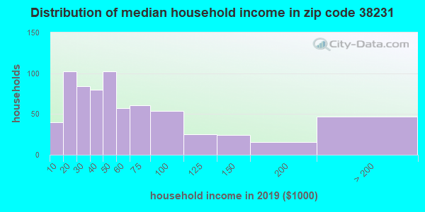 Zip code 38231 household income distribution in 2009