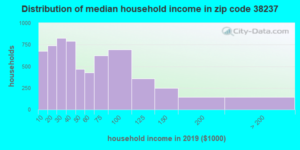 Zip code 38237 household income distribution in 2009