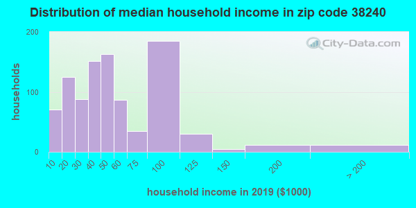 Zip code 38240 household income distribution in 2009