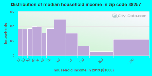 Zip code 38257 household income distribution in 2009