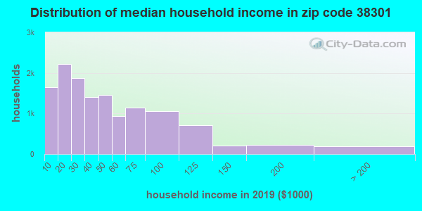 Zip code 38301 household income distribution in 2009