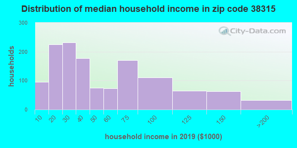 Zip code 38315 household income distribution in 2009