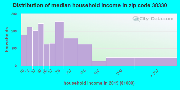 Zip code 38330 household income distribution in 2009