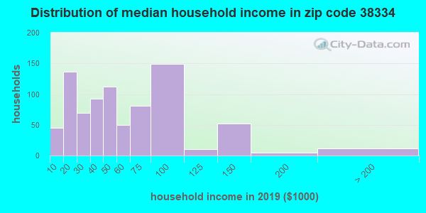 Zip code 38334 household income distribution in 2009
