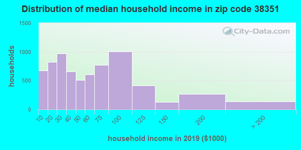 Zip code 38351 household income distribution in 2009