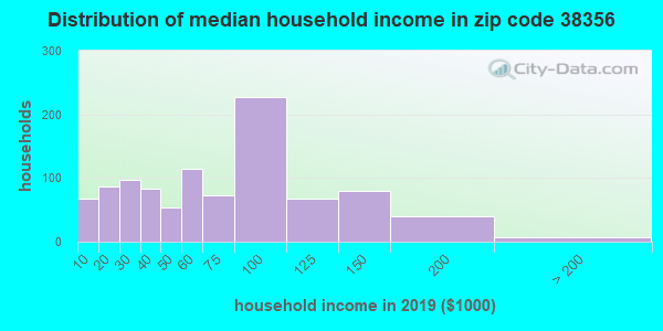 Zip code 38356 household income distribution in 2009