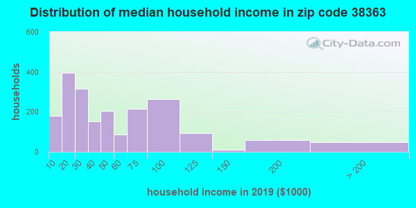 Zip code 38363 household income distribution in 2009