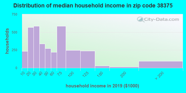 Zip code 38375 household income distribution in 2009