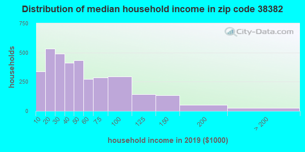 Zip code 38382 household income distribution in 2009