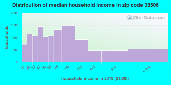 Zip code 38506 household income distribution in 2009