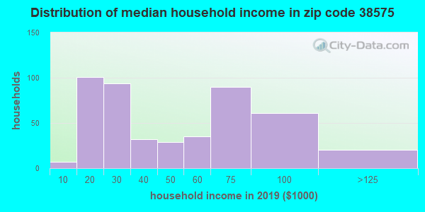 Zip code 38575 household income distribution in 2009