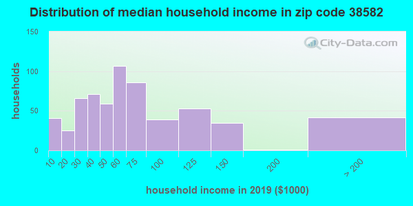 Zip code 38582 household income distribution in 2009