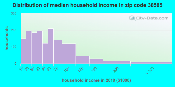 Zip code 38585 household income distribution in 2009