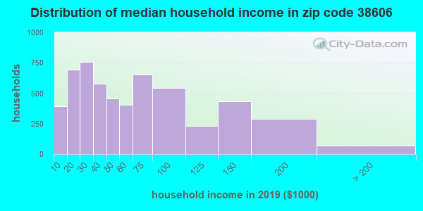 Zip code 38606 household income distribution in 2009