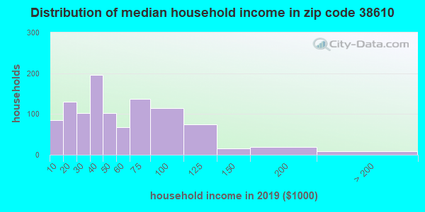 Zip code 38610 household income distribution in 2009