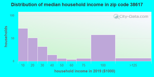 Zip code 38617 household income distribution in 2009