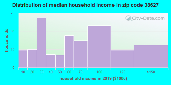 Zip code 38627 household income distribution in 2009