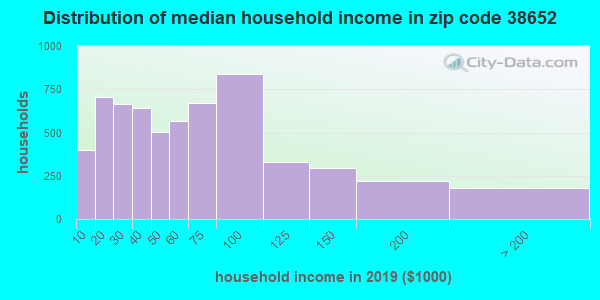 Zip code 38652 household income distribution in 2013