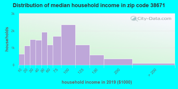 Zip code 38671 household income distribution in 2009