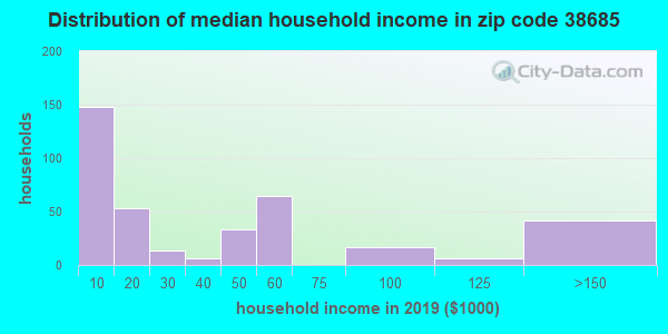 Zip code 38685 household income distribution in 2009