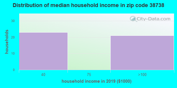 Zip code 38738 household income distribution in 2009