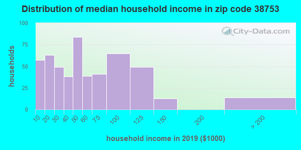 Zip code 38753 household income distribution in 2009
