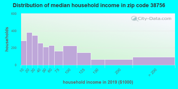 Zip code 38756 household income distribution in 2009