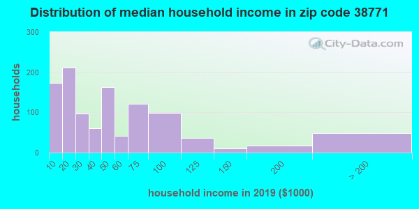 Zip code 38771 household income distribution in 2009