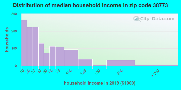 Zip code 38773 household income distribution in 2009