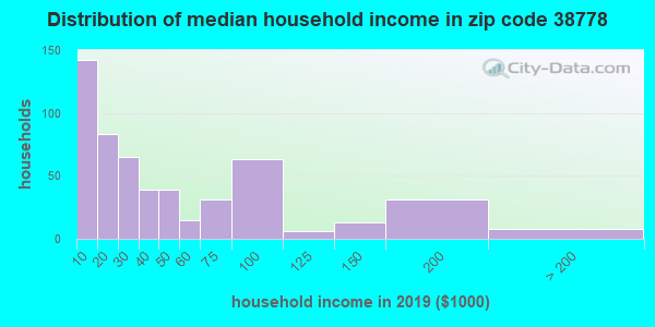 Zip code 38778 household income distribution in 2015