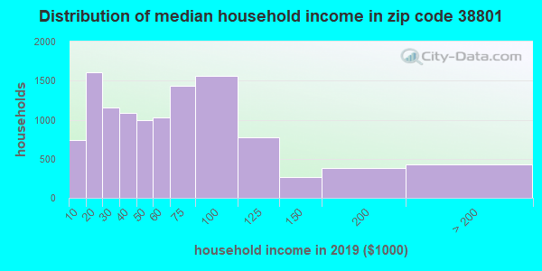 Zip code 38801 household income distribution in 2009
