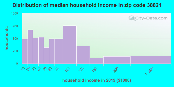 Zip code 38821 household income distribution in 2009