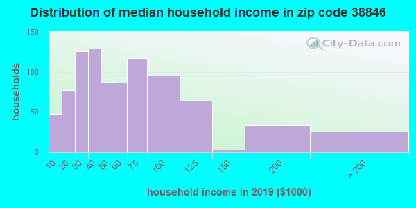 Zip code 38846 household income distribution in 2009