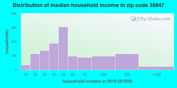 Zip code 38847 household income distribution in 2009